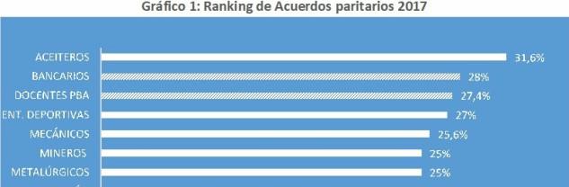 Ranking de Acuerdos Paritarios 2017