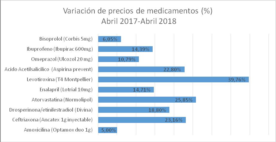 Monitor de medicamentos